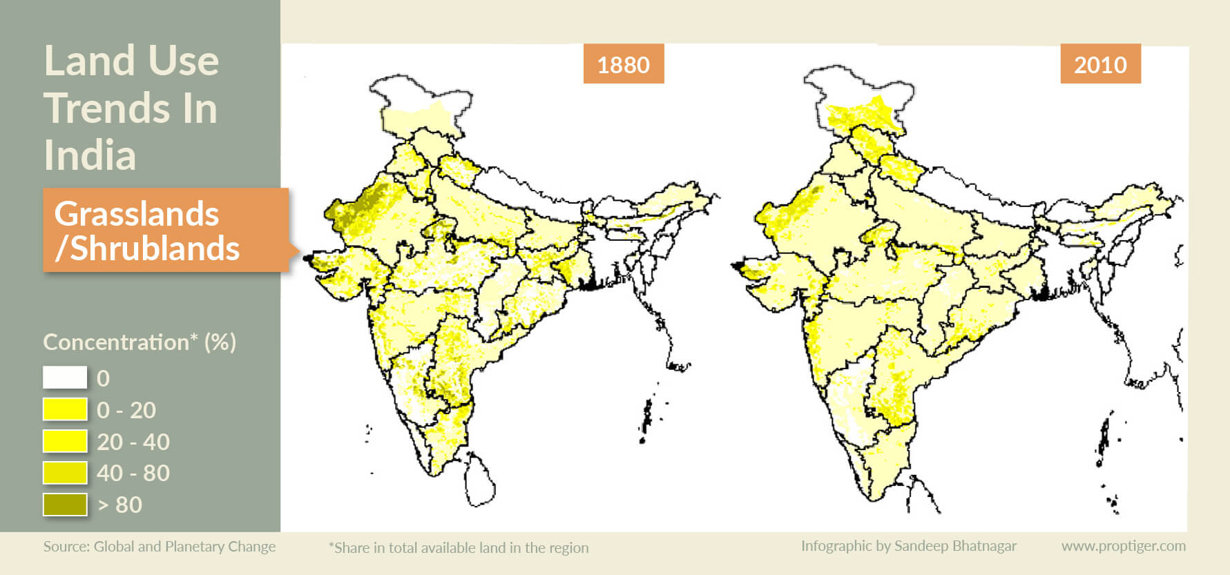 Land use trend in India-03