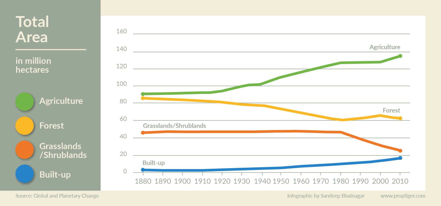 Land use trend in India-05