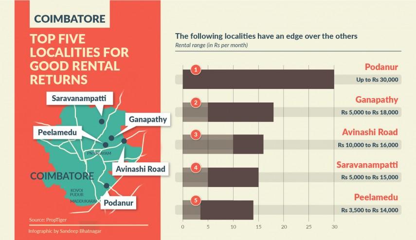Coimbatore Localities With Maximum Returns-01