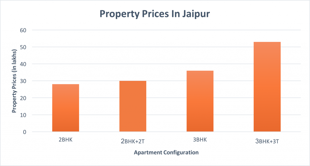 Property_Prices_Jaipur