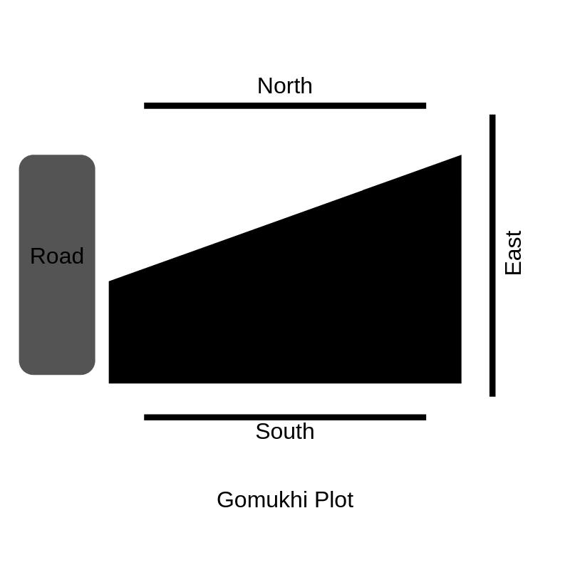 Gomukhi Plot
