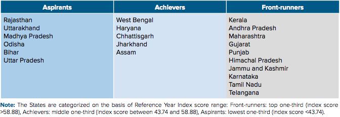Niti Aayog Health Index