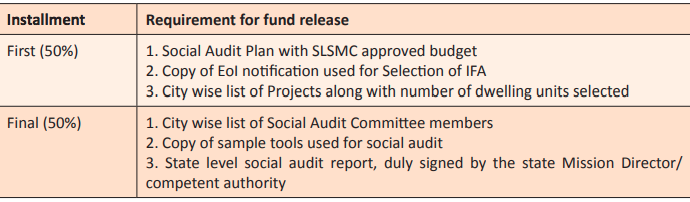 social audit of PMAY projects