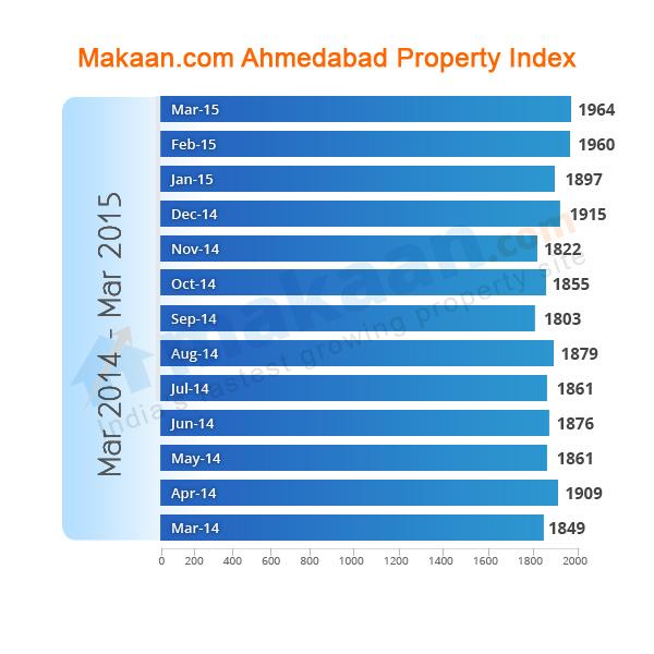 Ahmedabad Makaan.com Property Index