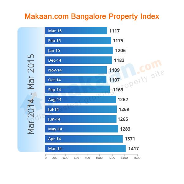 Bangalore Makaan.com Property Index