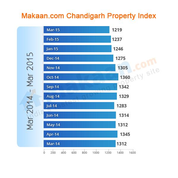 Chandigarh Makaan.com Property Index