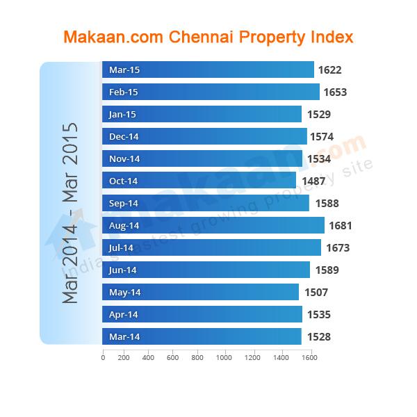 Chennai Makaan.com Property Index