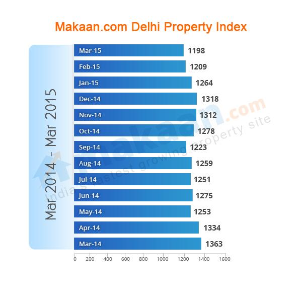Delhi Makaan.com Property Index
