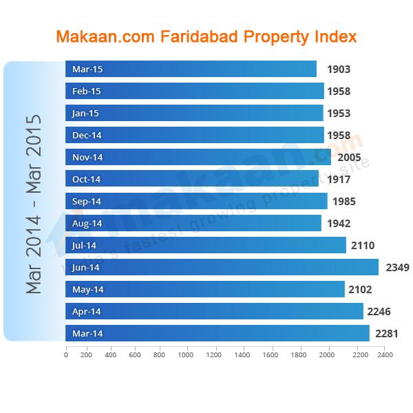 Faridabad Makaan.com Property Index