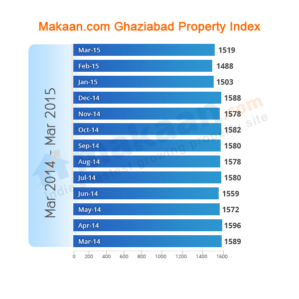 Ghaziabad Makaan.com Property Index