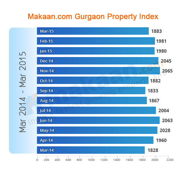 Gurgaon Makaan.com Property Index