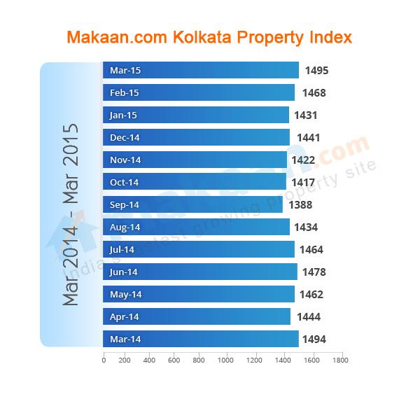 Kolkata Makaan.com Property Index