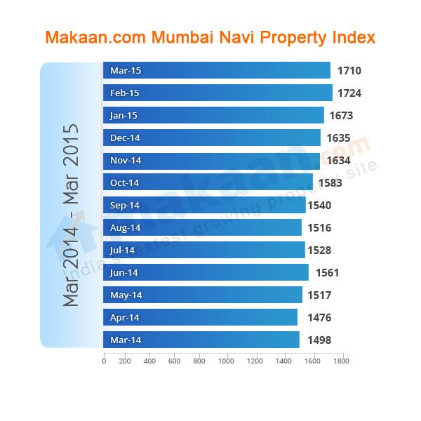 Mumbai-Navi Makaan.com Property Index
