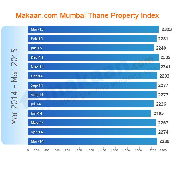 Mumbai-Thane Makaan.com Property Index