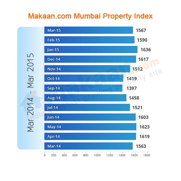 Mumbai Makaan.com Property Index