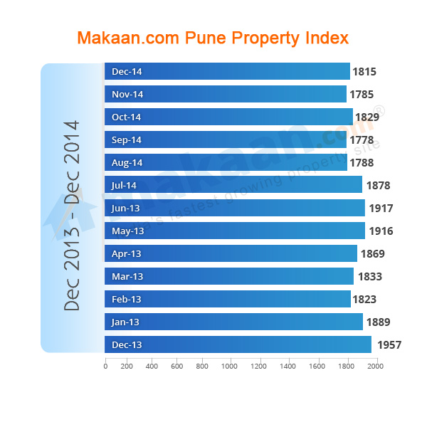 Makaan.com Pune Property Index