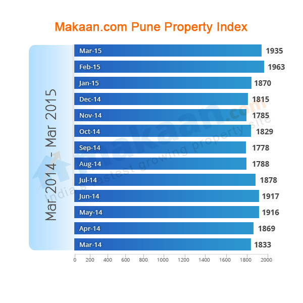 Pune Makaan.com Property Index