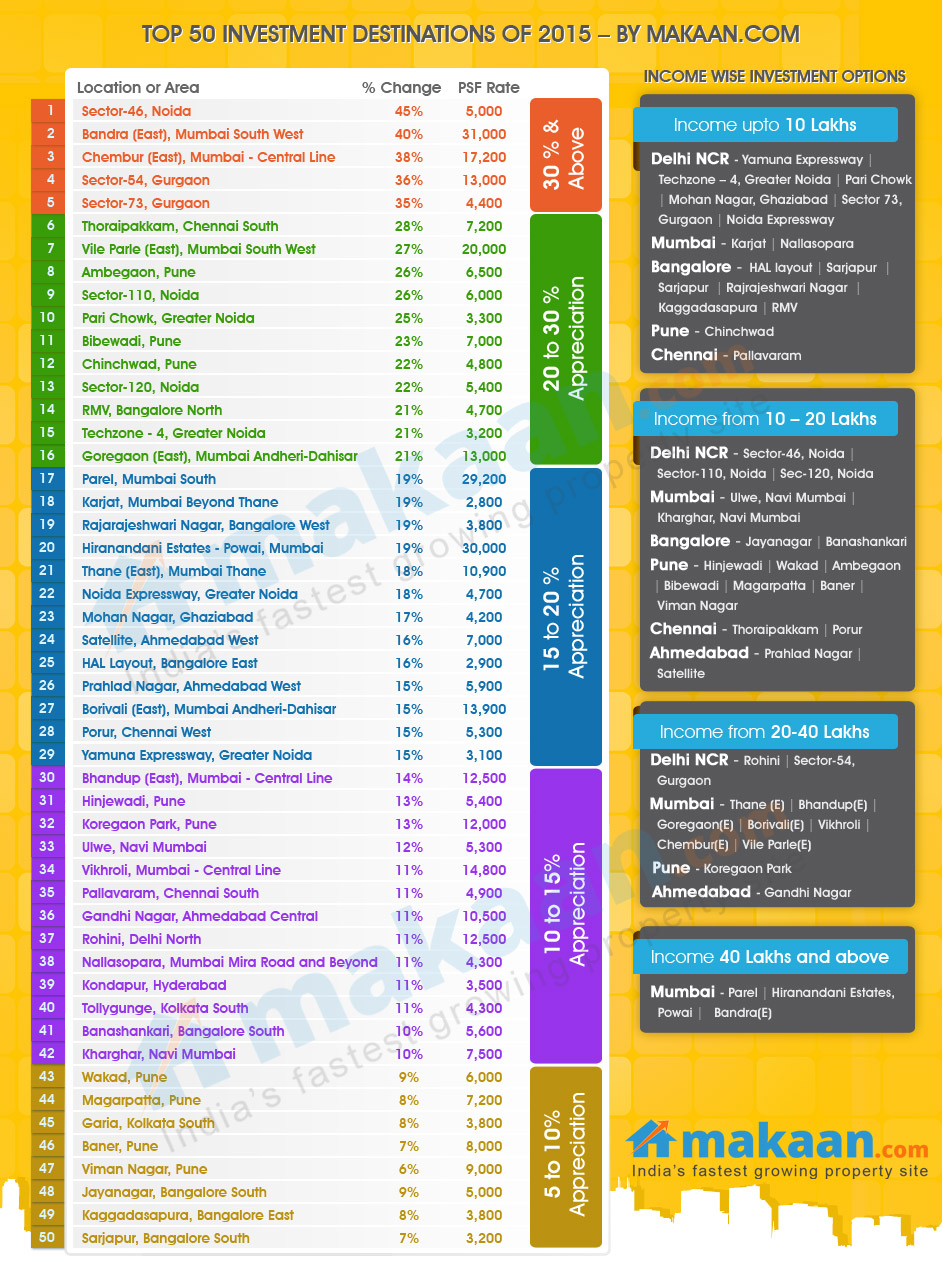 Top 50 areas for property investment in India