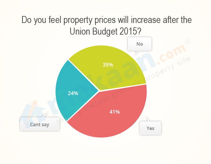 Budget Expectations 2015