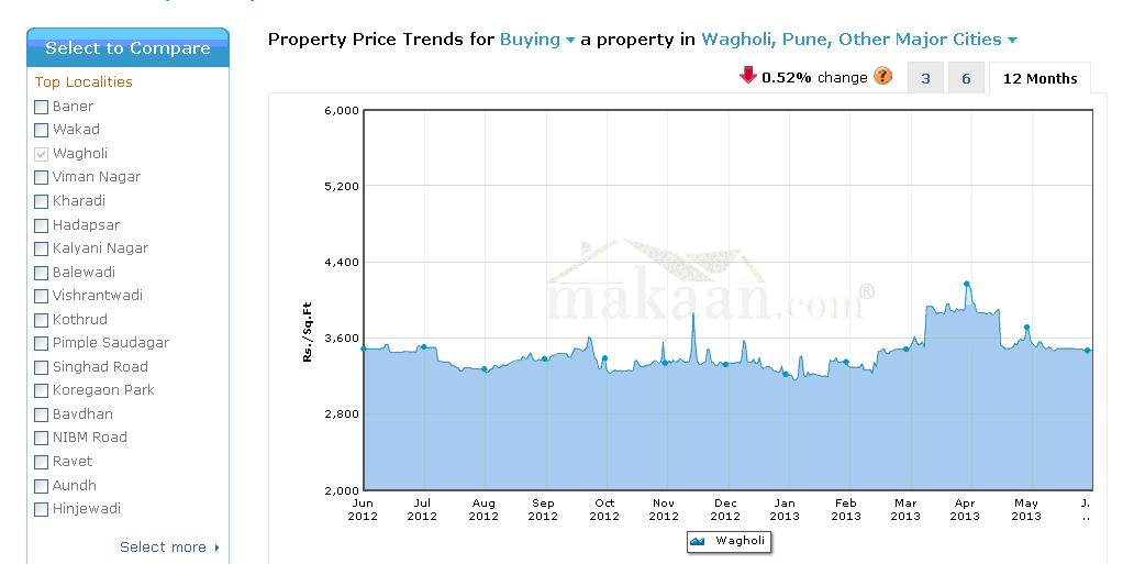 What Are The Latest Prices For Property On M Rs
