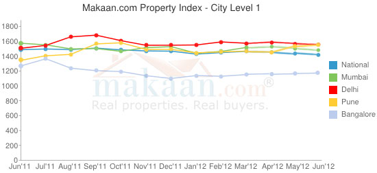 Gurgaon Property Prices