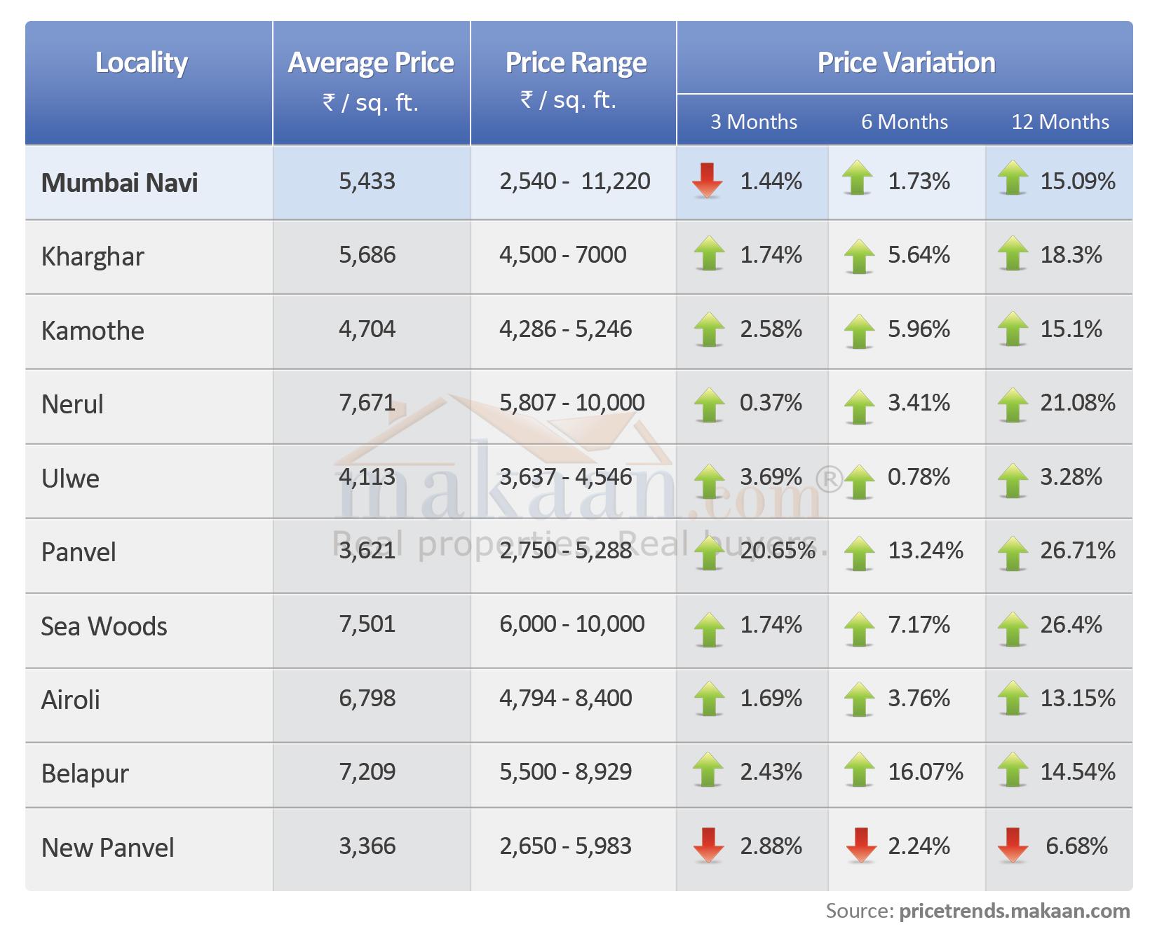 Mumbai Property Prices